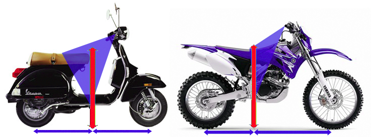 Thesis motorcycle