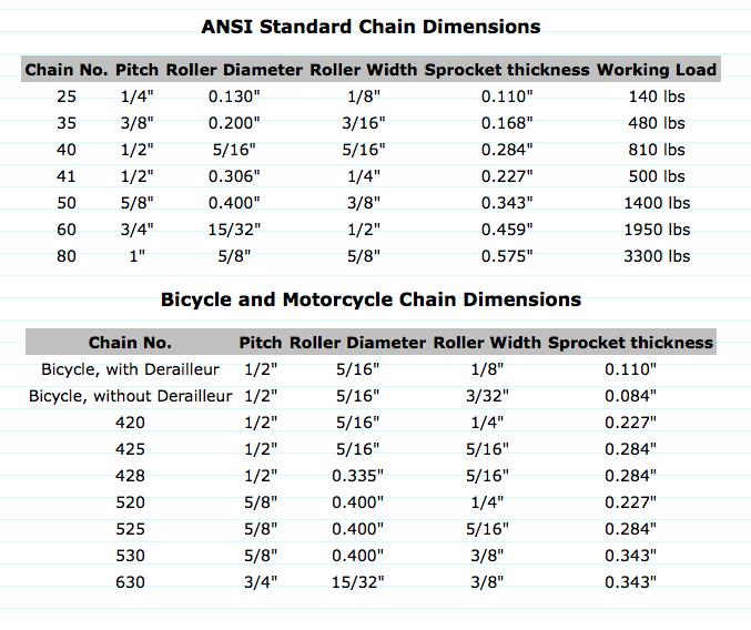 Chains And Sprockets Dept Of Everything You Need To Know