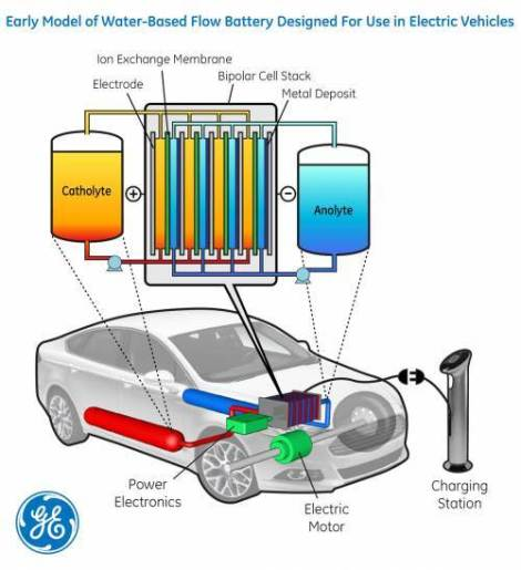 GE-flow-battery-for-EVs