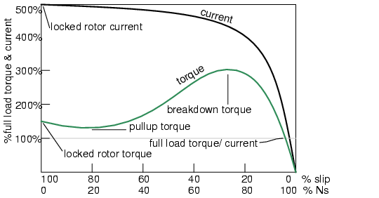 motor starting torque  peak stall torque  and motor types