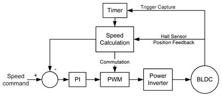 Motor Speed Controllers How They Work Pmdc Bldc And Ac