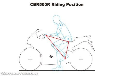 CBR500R-Riding-Position