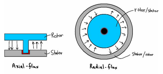 Axial vs Radial Flux: Simple as Pie  Or cake  Or Pancake